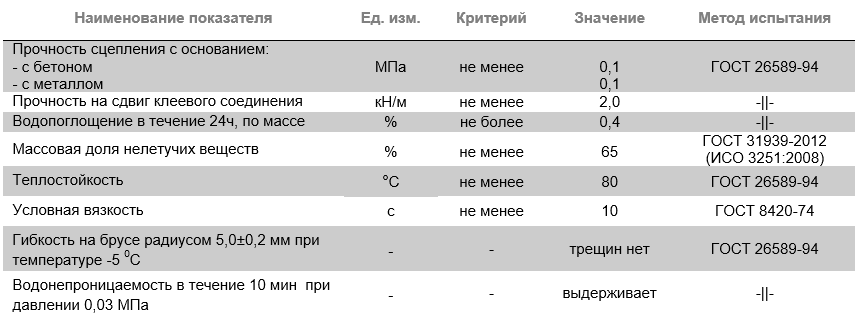 "Мастика  МГТН гидроиз. бит/холодная  (20кг) № 24 ""Технониколь"" (б)"