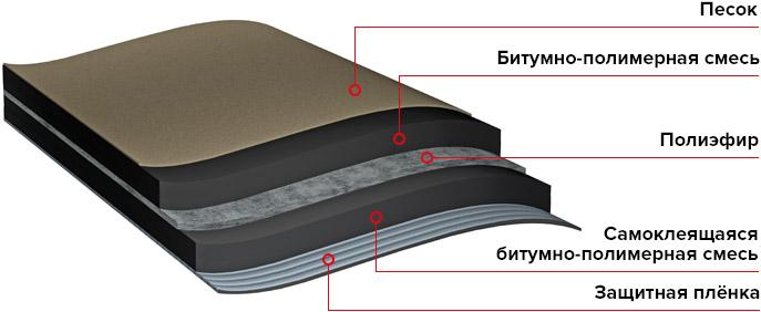 Гидроизоляция барьер ос 2 мм прайс гидроизоляция жидкая мастика